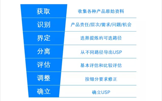 营销经典重读:USP(独特性销售主张)定义、步骤及案例